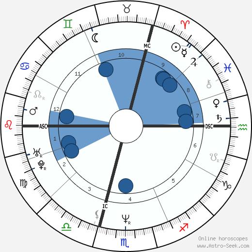 Renaud Hantson wikipedia, horoscope, astrology, instagram
