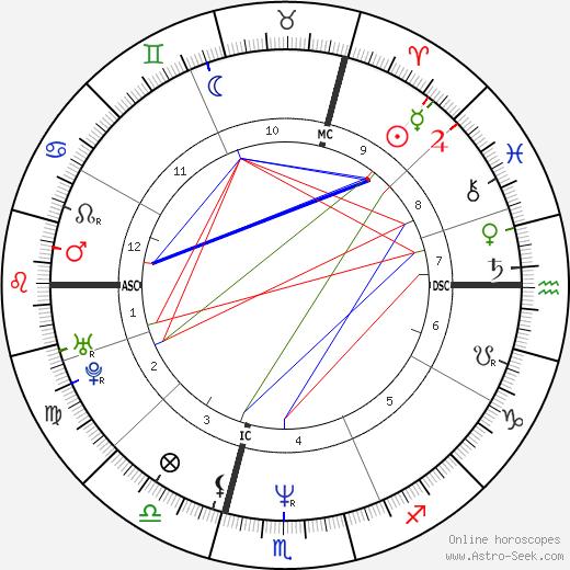 Renaud Hantson день рождения гороскоп, Renaud Hantson Натальная карта онлайн