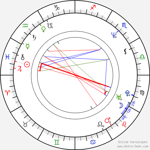 Richard Robitaille birth chart, Richard Robitaille astro natal horoscope, astrology