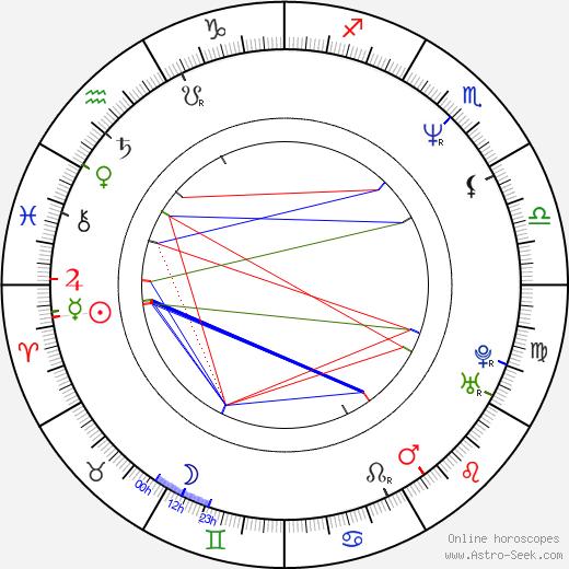 Rob Spallone birth chart, Rob Spallone astro natal horoscope, astrology