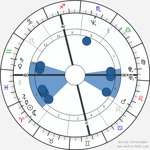 Roch Voisine wikipedia, horoscope, astrology, instagram