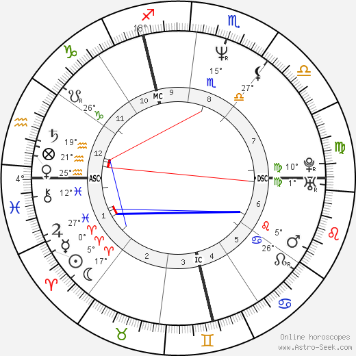 Roch Voisine birth chart, biography, wikipedia 2019, 2020
