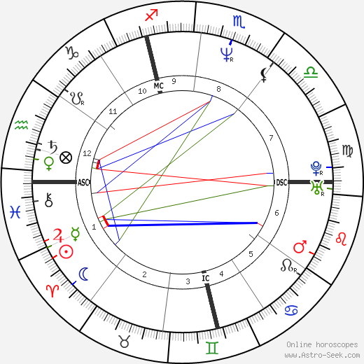 Roch Voisine birth chart, Roch Voisine astro natal horoscope, astrology