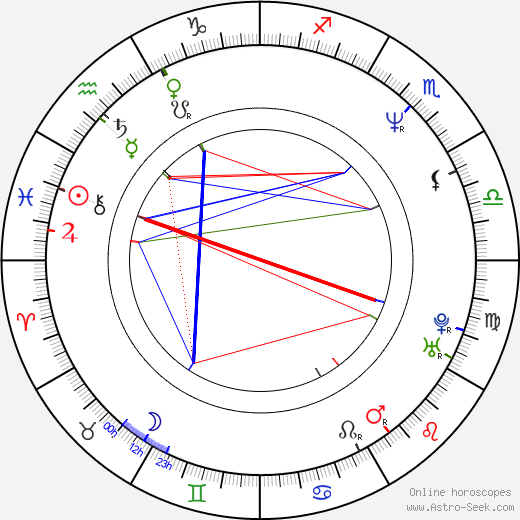 Russell Wong birth chart, Russell Wong astro natal horoscope, astrology