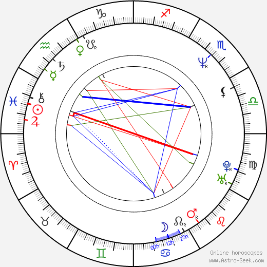 Saurabh Shukla birth chart, Saurabh Shukla astro natal horoscope, astrology