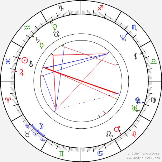Shinichirô Okano birth chart, Shinichirô Okano astro natal horoscope, astrology