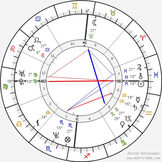 Thomas Anders birth chart, biography, wikipedia 2020, 2021