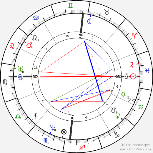 Thomas Anders birth chart, Thomas Anders astro natal horoscope, astrology