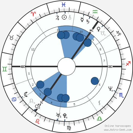 Thomas Hermanns wikipedia, horoscope, astrology, instagram