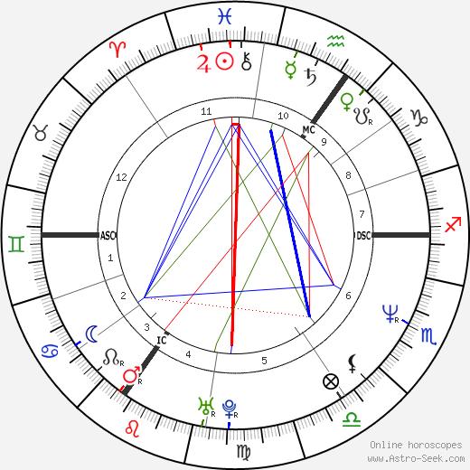 Thomas Hermanns день рождения гороскоп, Thomas Hermanns Натальная карта онлайн