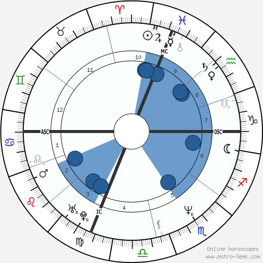 Vanessa Williams wikipedia, horoscope, astrology, instagram