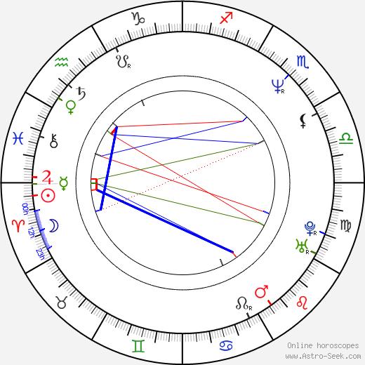 Vilma Cibulková astro natal birth chart, Vilma Cibulková horoscope, astrology