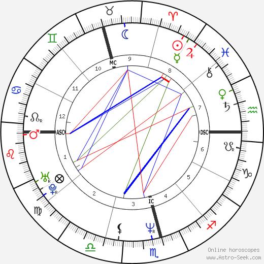 Xuxa tema natale, oroscopo, Xuxa oroscopi gratuiti, astrologia