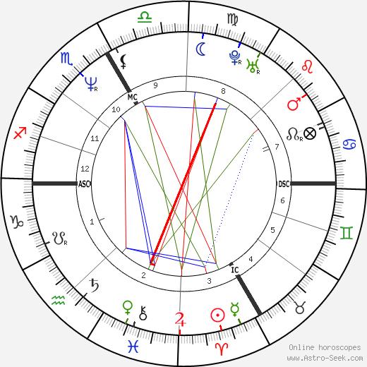 Bernard Lama tema natale, oroscopo, Bernard Lama oroscopi gratuiti, astrologia