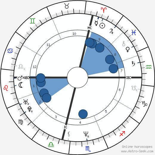 Brian Homan wikipedia, horoscope, astrology, instagram