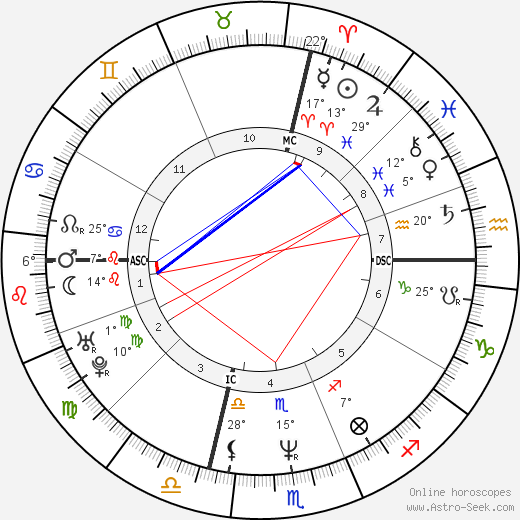 Brian Homan birth chart, biography, wikipedia 2020, 2021