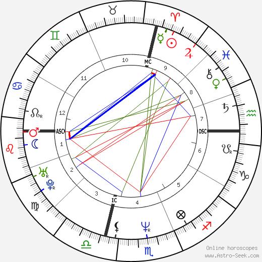 Brian Homan birth chart, Brian Homan astro natal horoscope, astrology