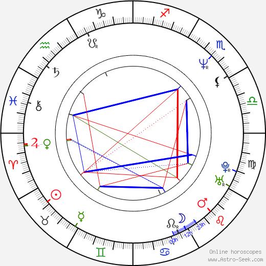 Bruce Harwood birth chart, Bruce Harwood astro natal horoscope, astrology