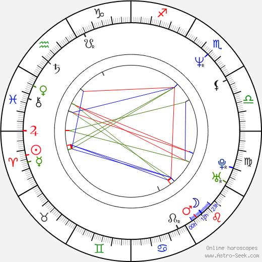 Bruno SX день рождения гороскоп, Bruno SX Натальная карта онлайн