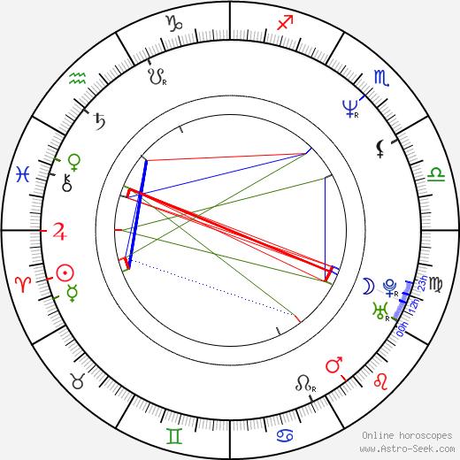 Carlos Belloso birth chart, Carlos Belloso astro natal horoscope, astrology