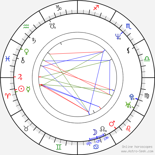 Carolina Perpetuo astro natal birth chart, Carolina Perpetuo horoscope, astrology