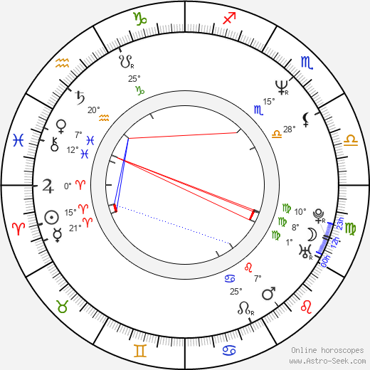 Charles Edwin Powell birth chart, biography, wikipedia 2019, 2020