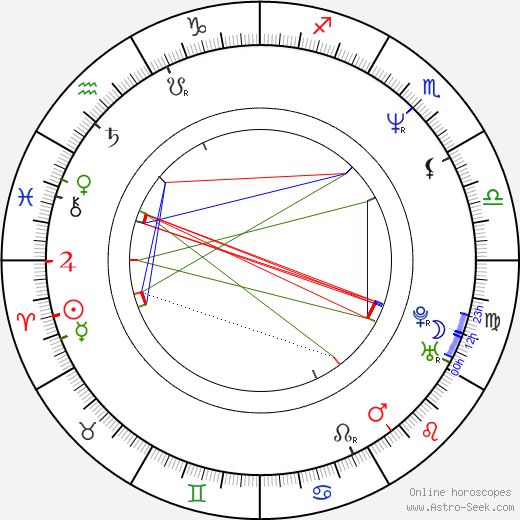 Charles Edwin Powell birth chart, Charles Edwin Powell astro natal horoscope, astrology