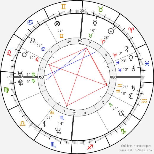 Conan O'Brien birth chart, biography, wikipedia 2019, 2020