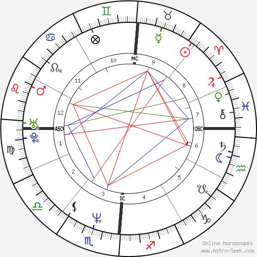 Conan O'Brien astro natal birth chart, Conan O'Brien horoscope, astrology