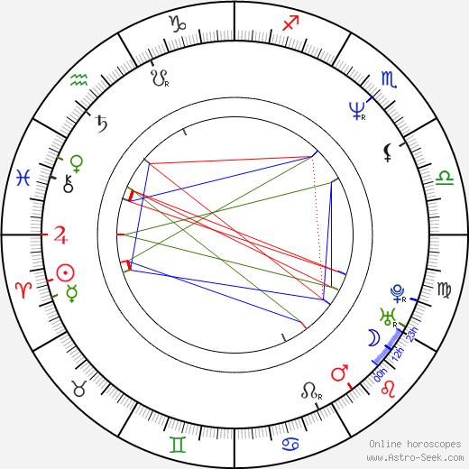 David Gavurin birth chart, David Gavurin astro natal horoscope, astrology