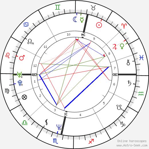 Дэвид Мойес David Moyes день рождения гороскоп, David Moyes Натальная карта онлайн