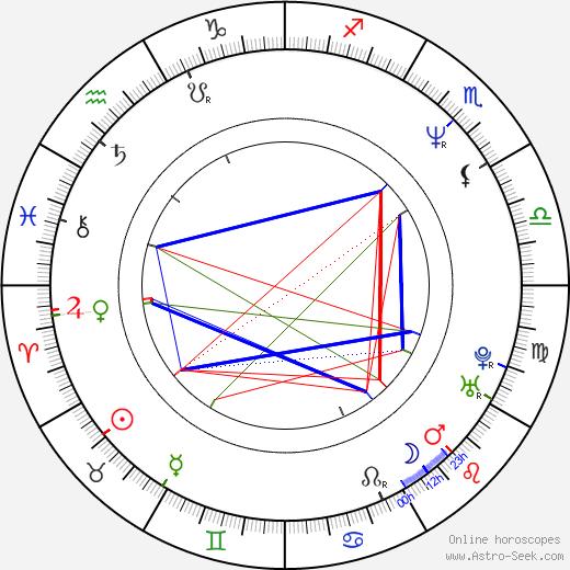 David Vondráček birth chart, David Vondráček astro natal horoscope, astrology