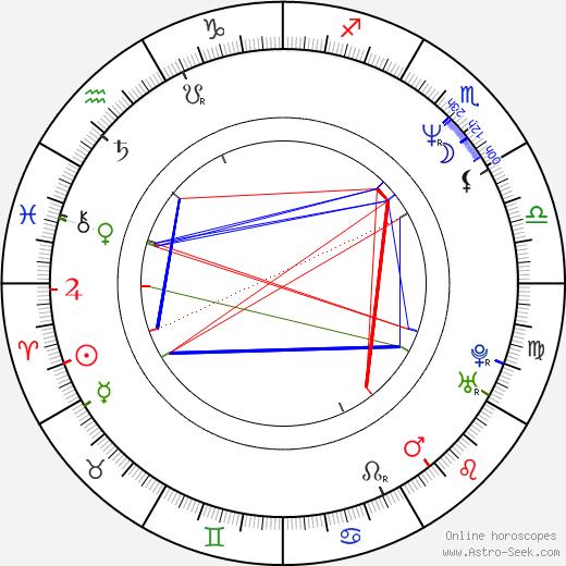 Dean Norris astro natal birth chart, Dean Norris horoscope, astrology