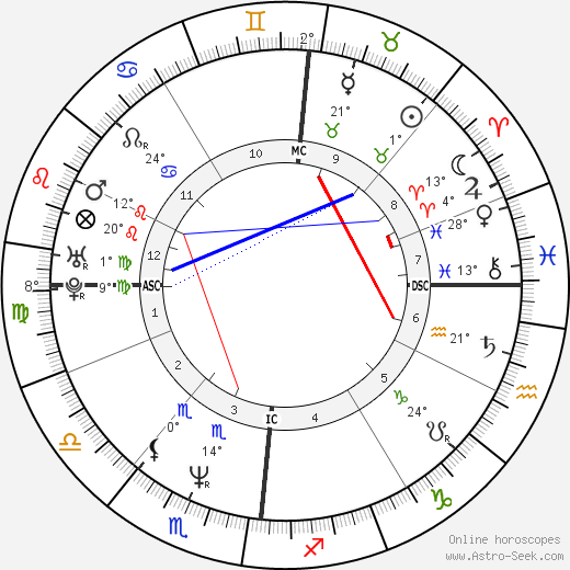 Denis Podalydès birth chart, biography, wikipedia 2019, 2020