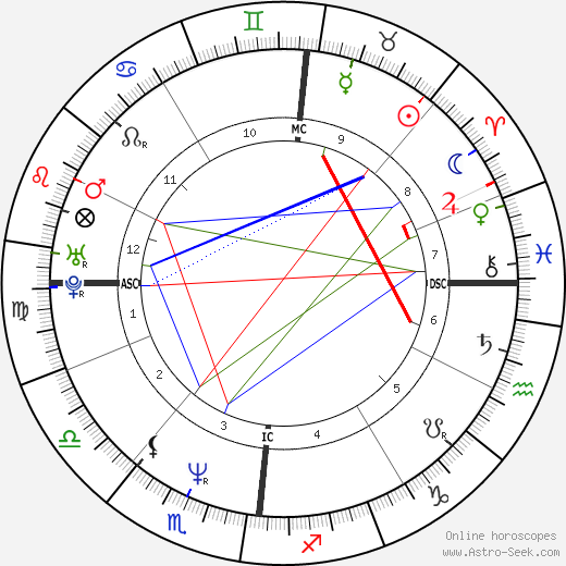 Denis Podalydès astro natal birth chart, Denis Podalydès horoscope, astrology