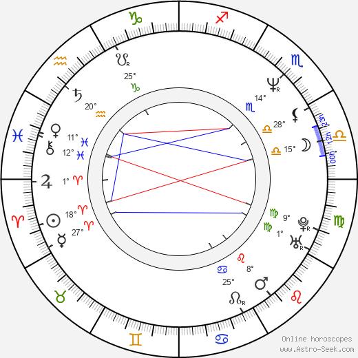 Donita Sparks birth chart, biography, wikipedia 2020, 2021