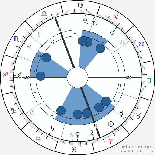Garry Kasparov wikipedia, horoscope, astrology, instagram