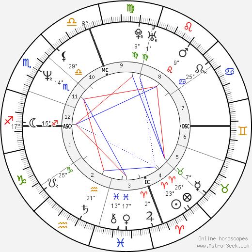 Garry Kasparov birth chart, biography, wikipedia 2020, 2021