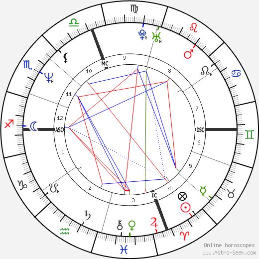 Garry Kasparov birth chart, Garry Kasparov astro natal horoscope, astrology