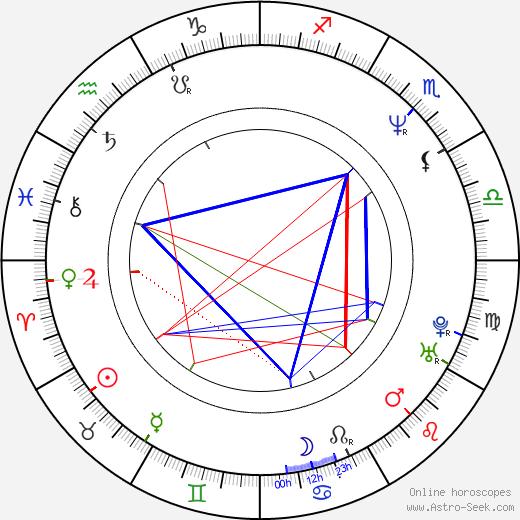 George Ciccarone birth chart, George Ciccarone astro natal horoscope, astrology