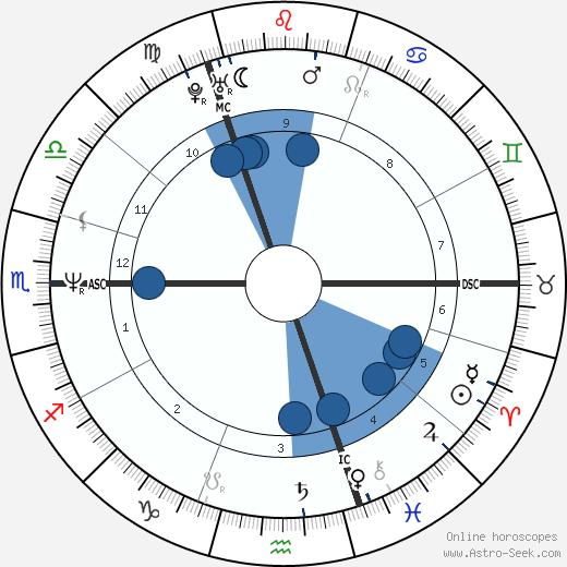 Graham Norton wikipedia, horoscope, astrology, instagram