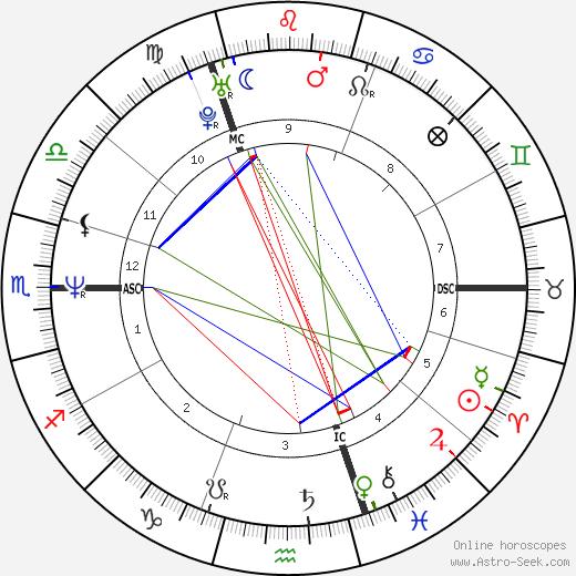 Graham Norton tema natale, oroscopo, Graham Norton oroscopi gratuiti, astrologia