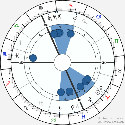Jane McDonald wikipedia, horoscope, astrology, instagram