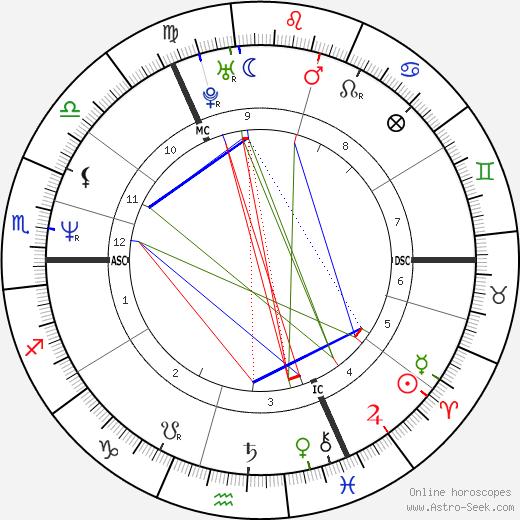 Jane McDonald tema natale, oroscopo, Jane McDonald oroscopi gratuiti, astrologia