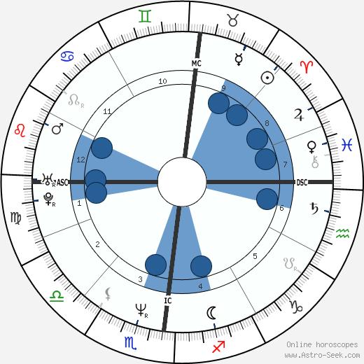 Jaymz Bee wikipedia, horoscope, astrology, instagram