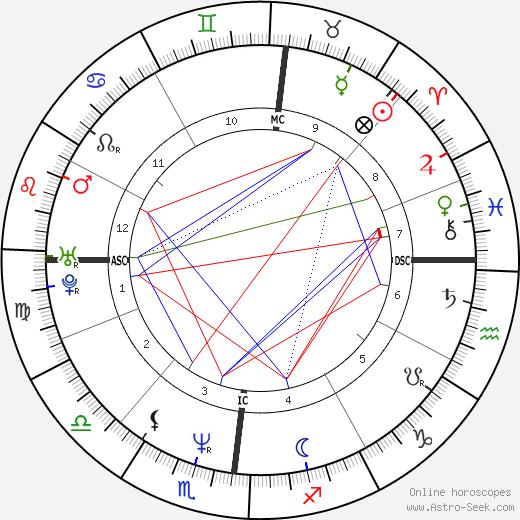 Jaymz Bee astro natal birth chart, Jaymz Bee horoscope, astrology