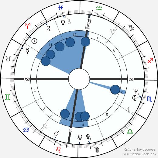 Jennifer Gibbons wikipedia, horoscope, astrology, instagram