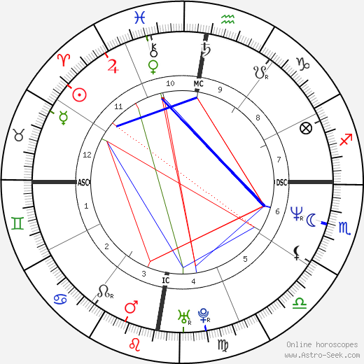 Jennifer Gibbons tema natale, oroscopo, Jennifer Gibbons oroscopi gratuiti, astrologia
