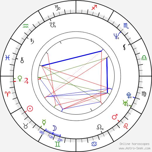 Джет Ли Jet Li день рождения гороскоп, Jet Li Натальная карта онлайн