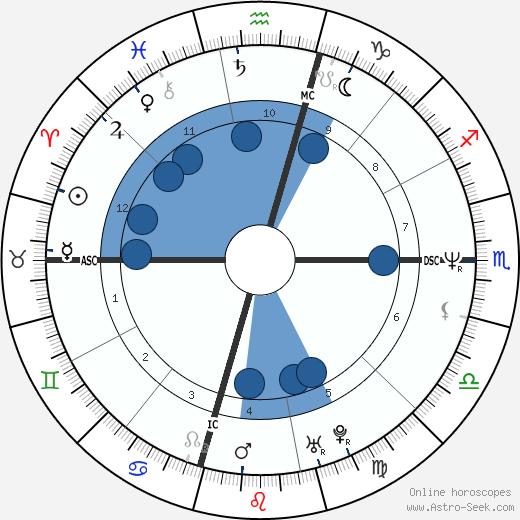 Jimmy Osmond wikipedia, horoscope, astrology, instagram